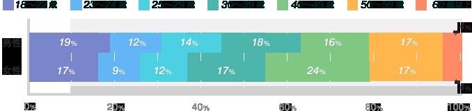 商業学科グラフ